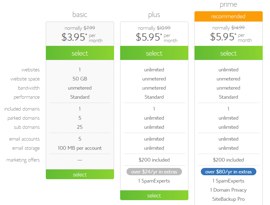 Bluehost package prices 2018