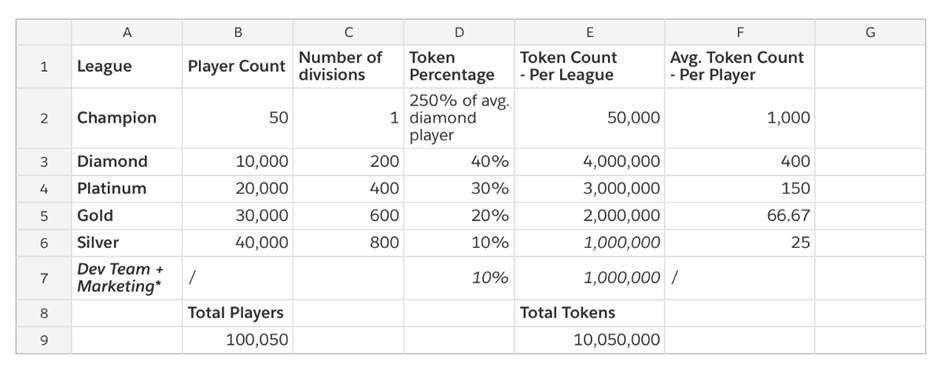 Crypto Idle Miner - Distribution of HORA tokens per league