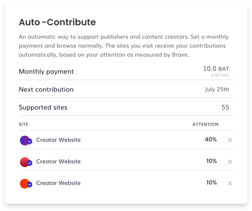 The auto-contribute function allowing a user to credit a publisher with Basic Attention Tokens.