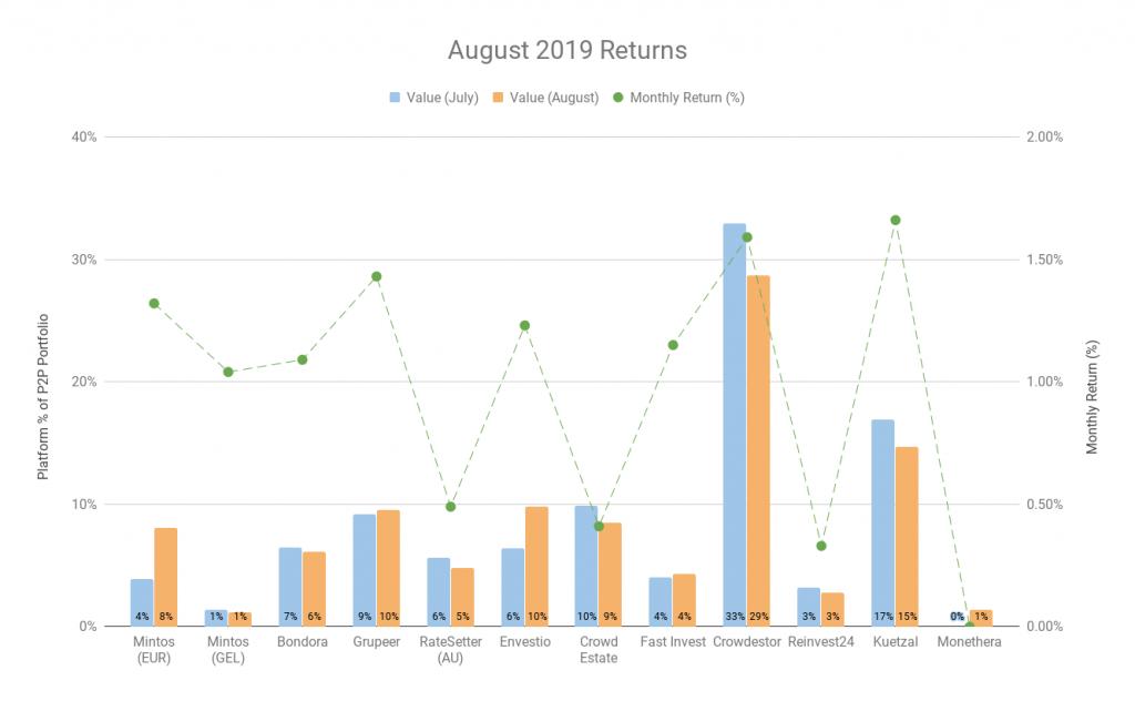 September 2019 Update - Investment Returns