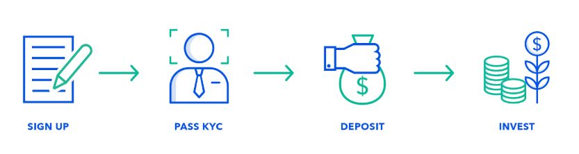 Sign up, pass kyc, deposit and invest