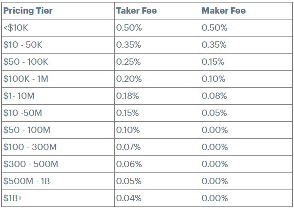 Fees for using the Coinbase Pro account