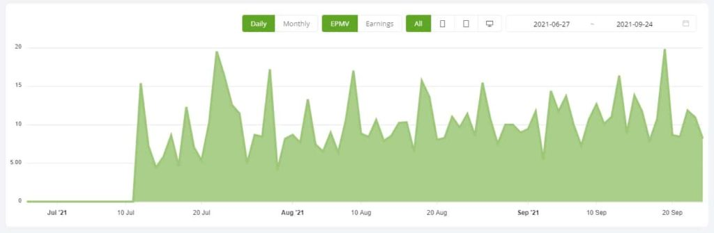 Average Daily EMPV for a Website on Ezoic