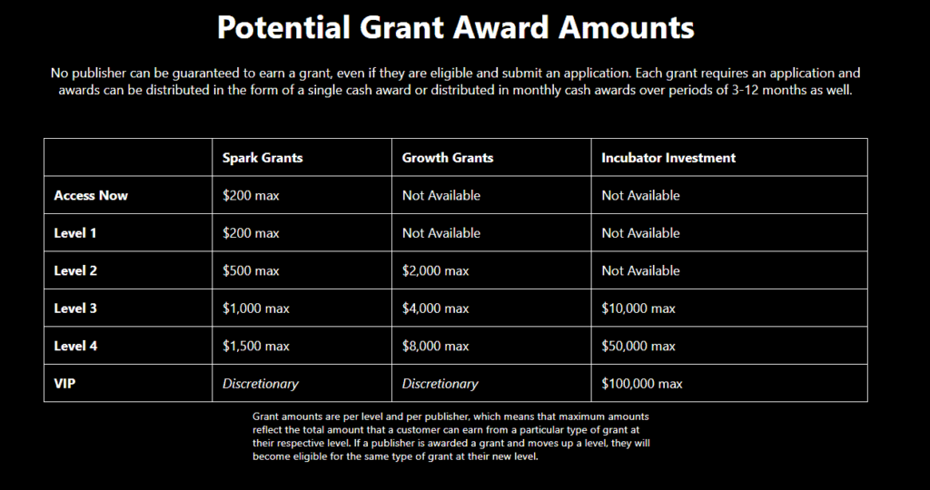 Amounts available to access through a grant application